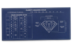 Diamond Grading Moissanite