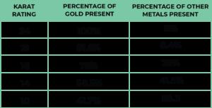 Gold Karat Comparison Chart 10k, 14k, 18k