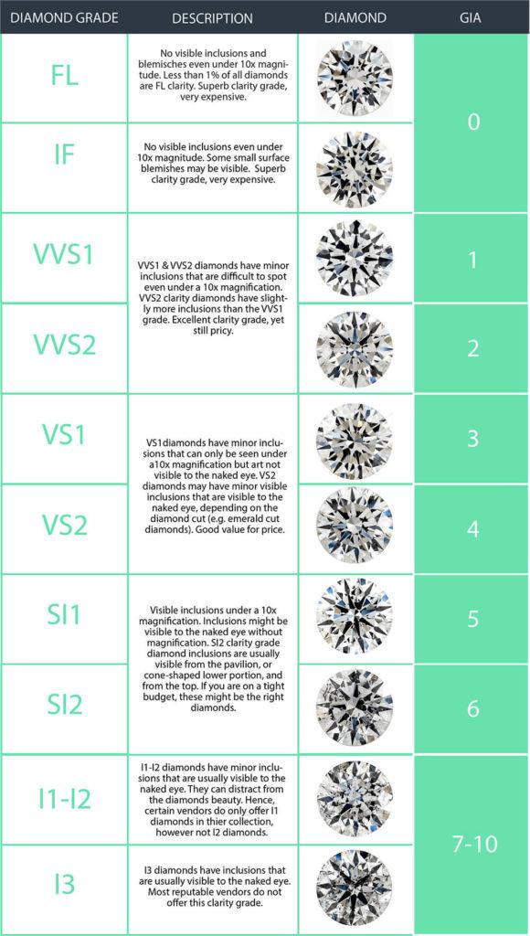 Diamond Clarity Scale VVS2 DIamond