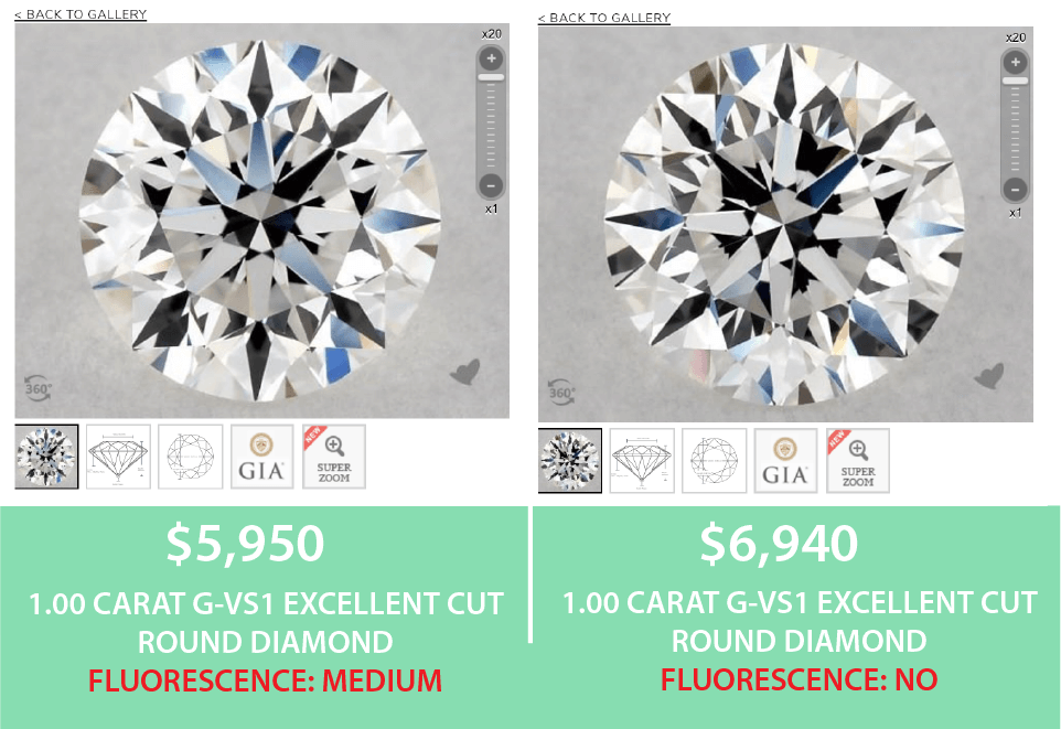 Fluorescence Comparison