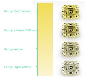 Fancy Colored Diamonds Color Scale